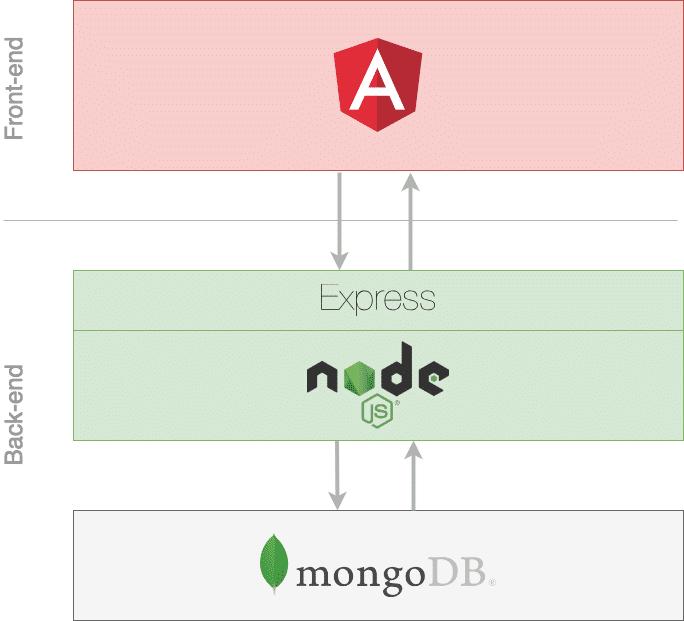 Curso: FullStack MEAN – MongoDB, Express, Angular6
